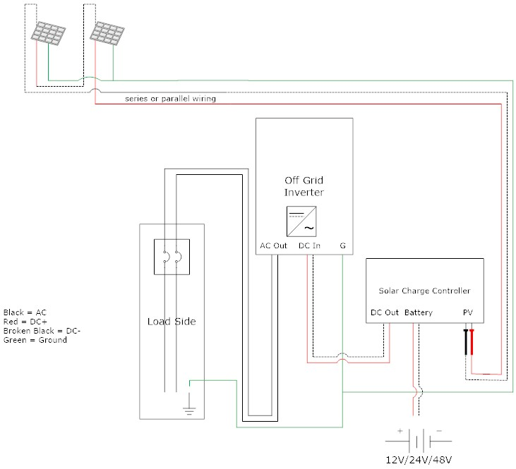 difference between on Grid tie inverter and Off Grid inverter on